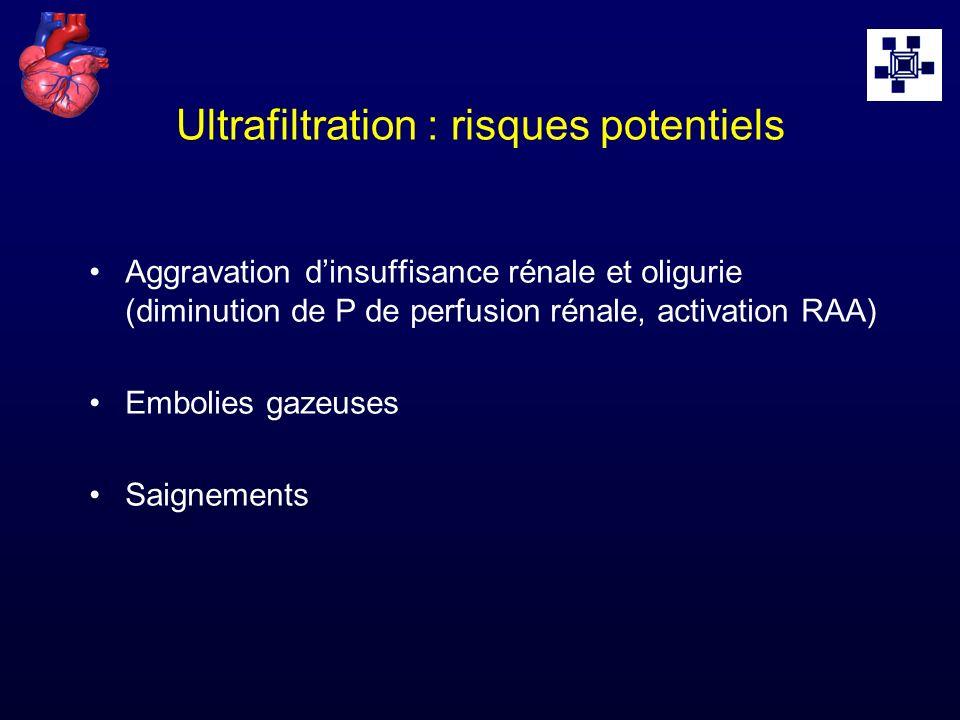Ultrafiltration : risques potentiels Aggravation dinsuffisance rénale et oligurie (diminution de P de perfusion rénale, activation RAA) Embolies gazeu