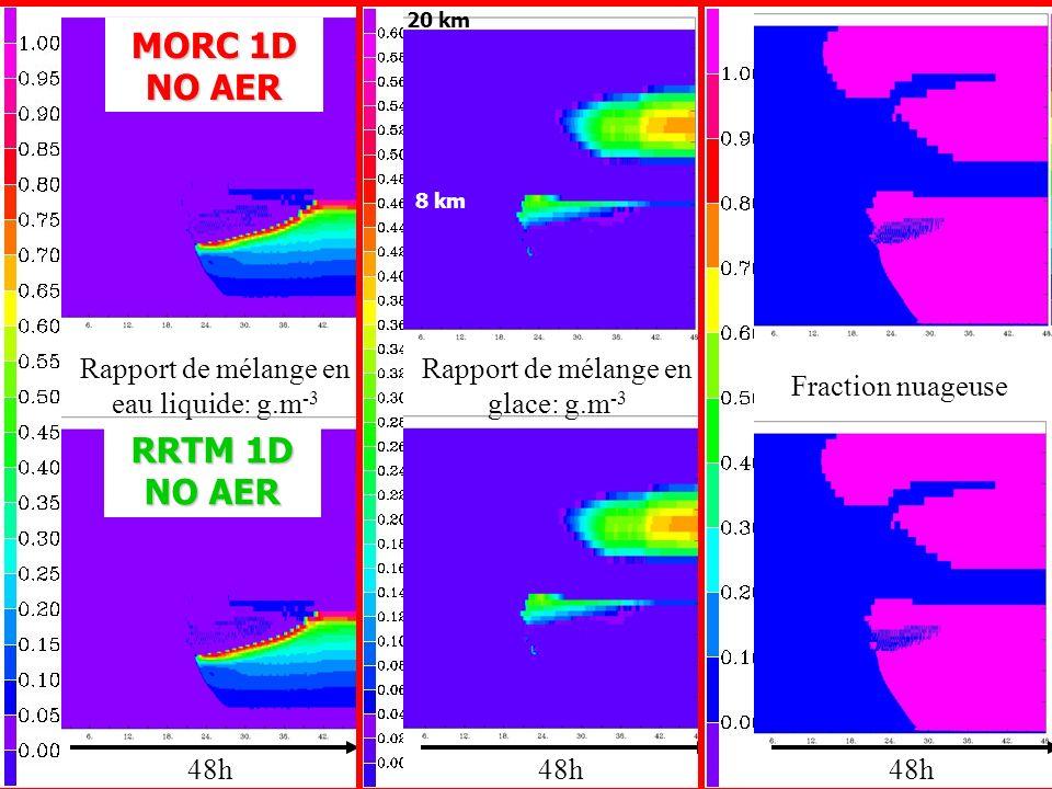 Rapport de mélange en eau liquide: g.m -3 48h Rapport de mélange en glace: g.m -3 Fraction nuageuse MORC 1D NO AER RRTM 1D NO AER 20 km 8 km