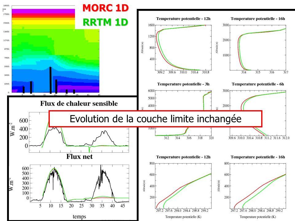 MORC 1D RRTM 1D Evolution de la couche limite inchangée