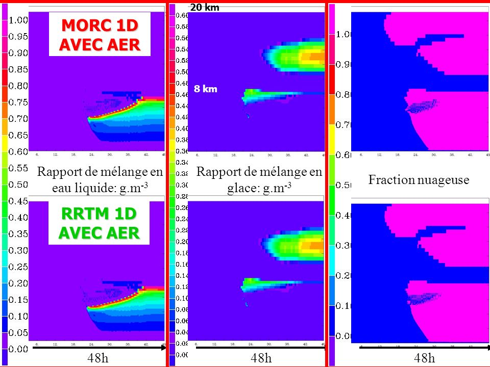 Rapport de mélange en eau liquide: g.m -3 48h Rapport de mélange en glace: g.m -3 Fraction nuageuse MORC 1D AVEC AER RRTM 1D AVEC AER 20 km 8 km