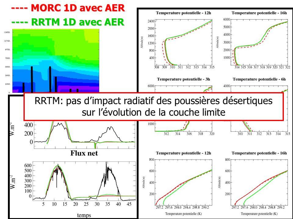 ---- MORC 1D avec AER ---- RRTM 1D avec AER RRTM: pas dimpact radiatif des poussières désertiques sur lévolution de la couche limite