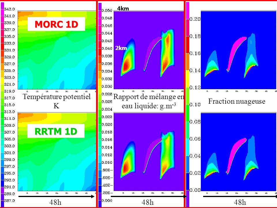 Température potentiel K 48h Rapport de mélange en eau liquide: g.m -3 Fraction nuageuse MORC 1D RRTM 1D 4km 2km