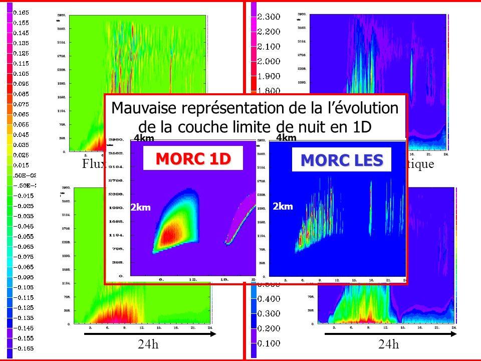Flux vertical WTHV mK/s Énergie cinétique m 2.s -2 24h MORC 1D MORC LES Mauvaise représentation de la lévolution de la couche limite de nuit en 1D 4km