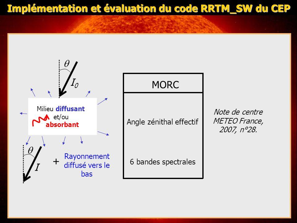 MORCRRTM Angle zénithal effectif 6 bandes spectrales Ordonnées discrètes: Séparation du rayonnement diffus et du direct 14 bandes spectrales Milieu diffusant et/ou absorbant I0I0 + I Rayonnement diffusé vers le bas Implémentation et évaluation du code RRTM_SW du CEP