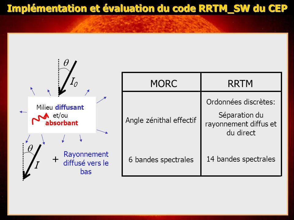 Couplage: Passage de 6 bandes à 14 bandes: - albédo de surface: problème dans les sources du centre européen au niveau de la matrice qui assure ce passage - propriétés optiques des nuages: deux options possibles à choisir dans la namelist CBAND - Anciennes paramétrisation: même matrice que pour lalbédo de surface: CBAND= MORC - Paramétrisations pour 14 bandes: CBAND=RRTM FOUQ équivaut à un passage de 6 à 14 bandes 1 moment: paramétrisation sur 14 bandes inutile (Cf AMA 2007) Recouvrement nuageux - Inexistant dans les sources du CEP: ajout dans linterface de Méso-NH du recouvrement maximum aléatoire Implémentation et évaluation du code RRTM_SW du CEP