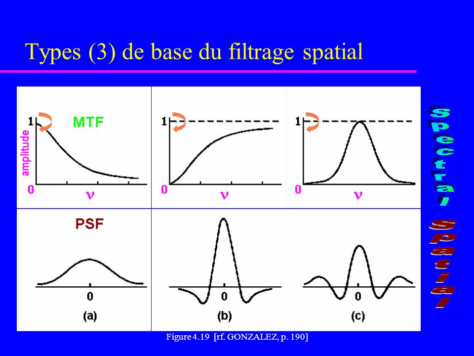 Types (3) de base du filtrage spatial Figure 4.19 [rf.