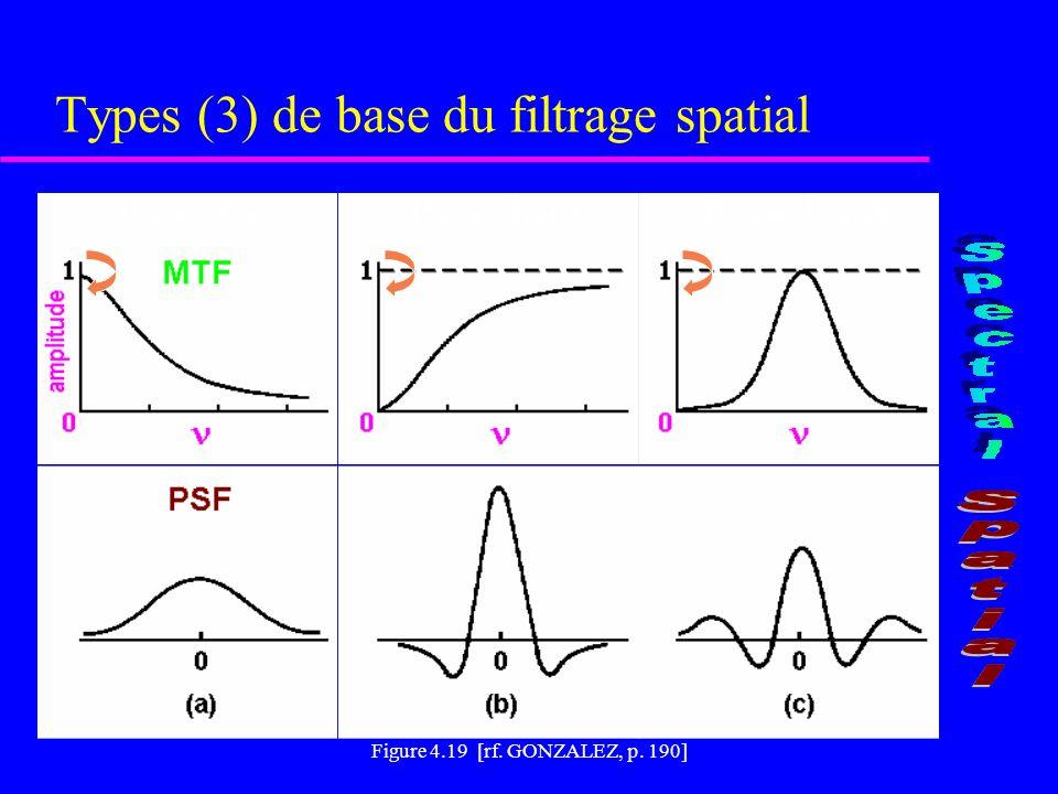 Caractéristiques des images obtenues par filtrage spatial FIGURE 2.11 [rf.