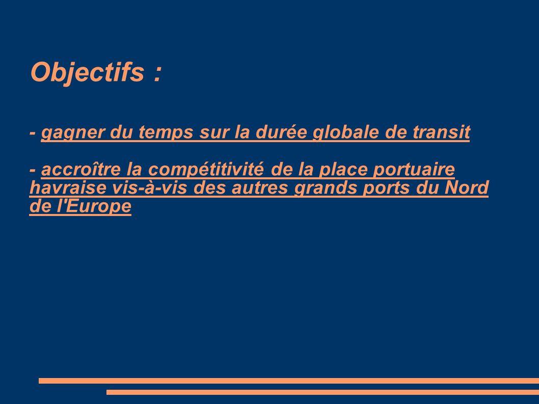 Objectifs : - gagner du temps sur la durée globale de transit - accroître la compétitivité de la place portuaire havraise vis-à-vis des autres grands