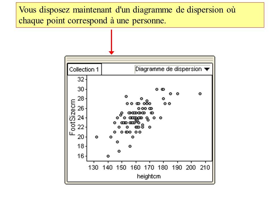 Vous disposez maintenant d un diagramme de dispersion où chaque point correspond à une personne.
