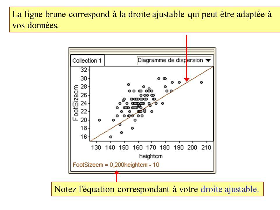 La ligne brune correspond à la droite ajustable qui peut être adaptée à vos données.