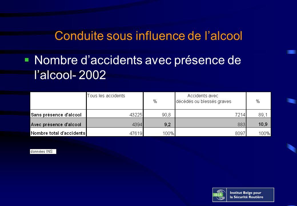 Conduite sous influence de lalcool Nombre daccidents avec présence de lalcool- 2002