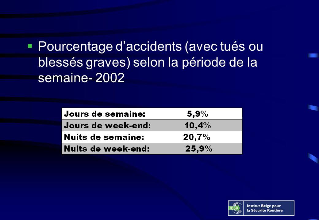 Pourcentage daccidents (avec tués ou blessés graves) selon la période de la semaine- 2002