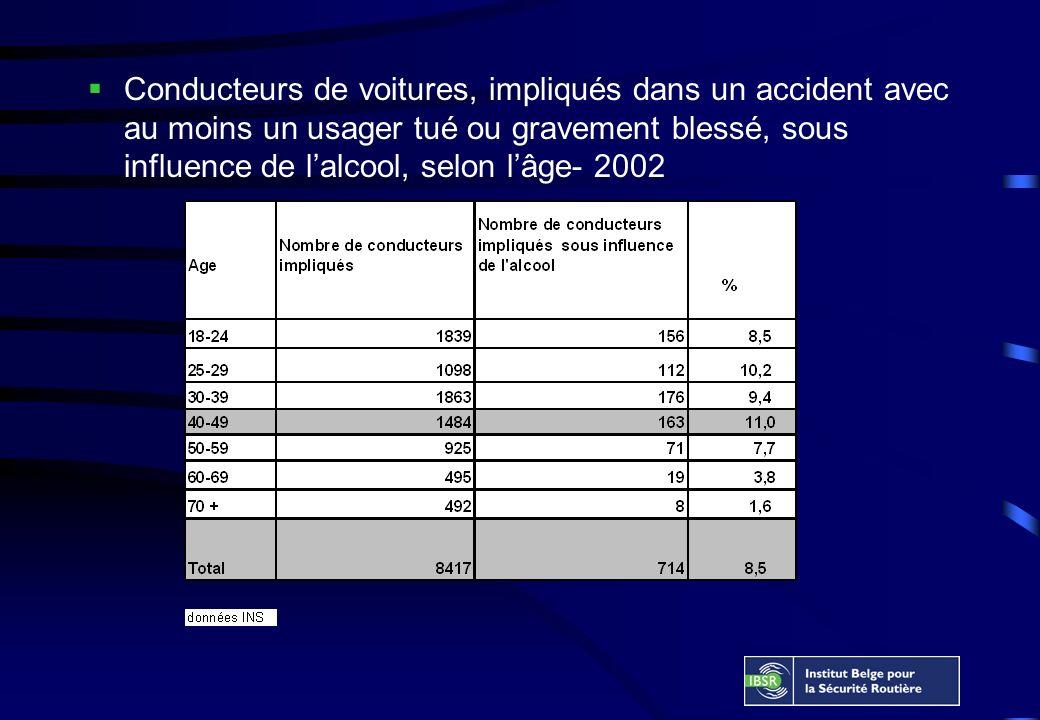 Conducteurs de voitures, impliqués dans un accident avec au moins un usager tué ou gravement blessé, sous influence de lalcool, selon lâge- 2002