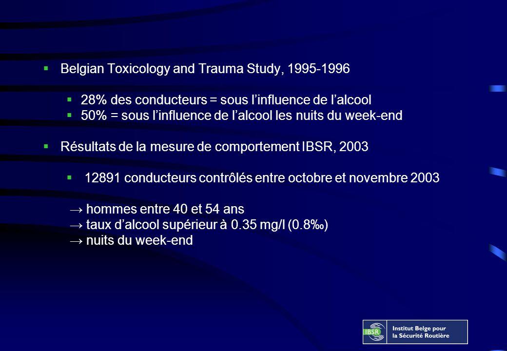 Belgian Toxicology and Trauma Study, 1995-1996 28% des conducteurs = sous linfluence de lalcool 50% = sous linfluence de lalcool les nuits du week-end Résultats de la mesure de comportement IBSR, 2003 12891 conducteurs contrôlés entre octobre et novembre 2003 hommes entre 40 et 54 ans taux dalcool supérieur à 0.35 mg/l (0.8) nuits du week-end