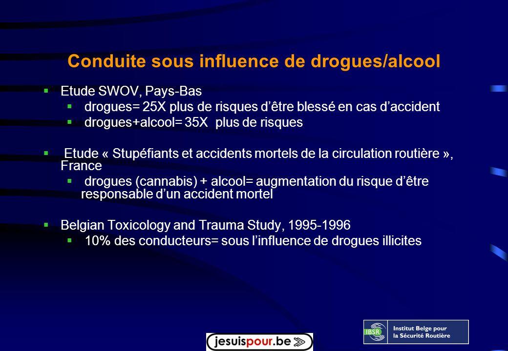Conduite sous influence de drogues/alcool Etude SWOV, Pays-Bas drogues= 25X plus de risques dêtre blessé en cas daccident drogues+alcool= 35X plus de