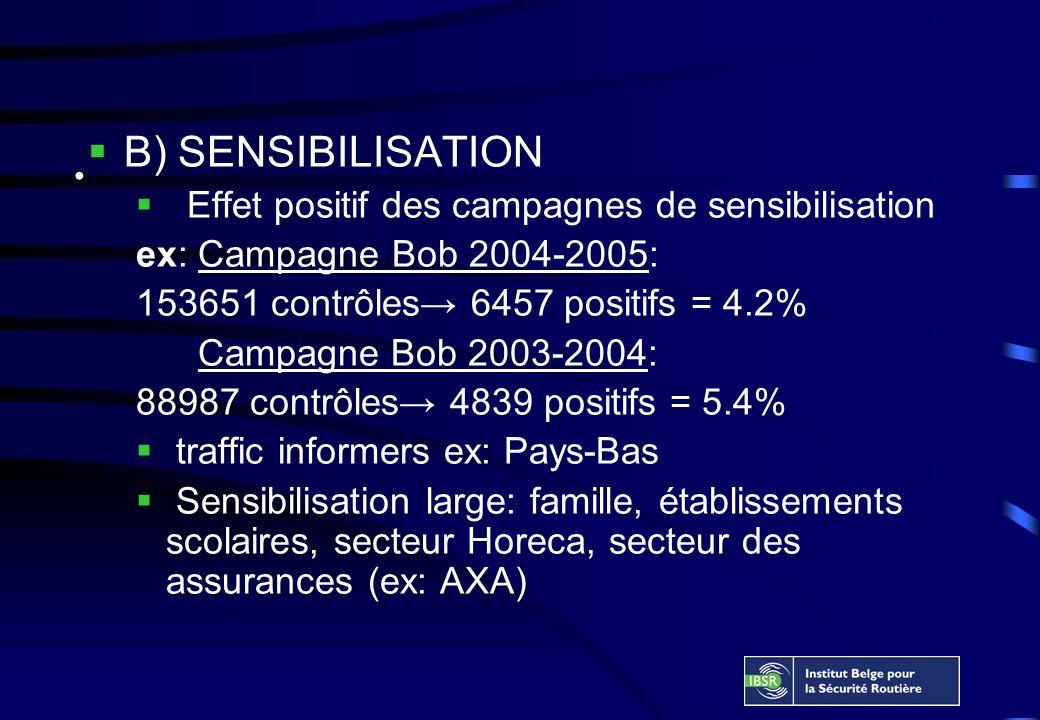 B) SENSIBILISATION Effet positif des campagnes de sensibilisation ex: Campagne Bob 2004-2005: 153651 contrôles 6457 positifs = 4.2% Campagne Bob 2003-2004: 88987 contrôles 4839 positifs = 5.4% traffic informers ex: Pays-Bas Sensibilisation large: famille, établissements scolaires, secteur Horeca, secteur des assurances (ex: AXA)