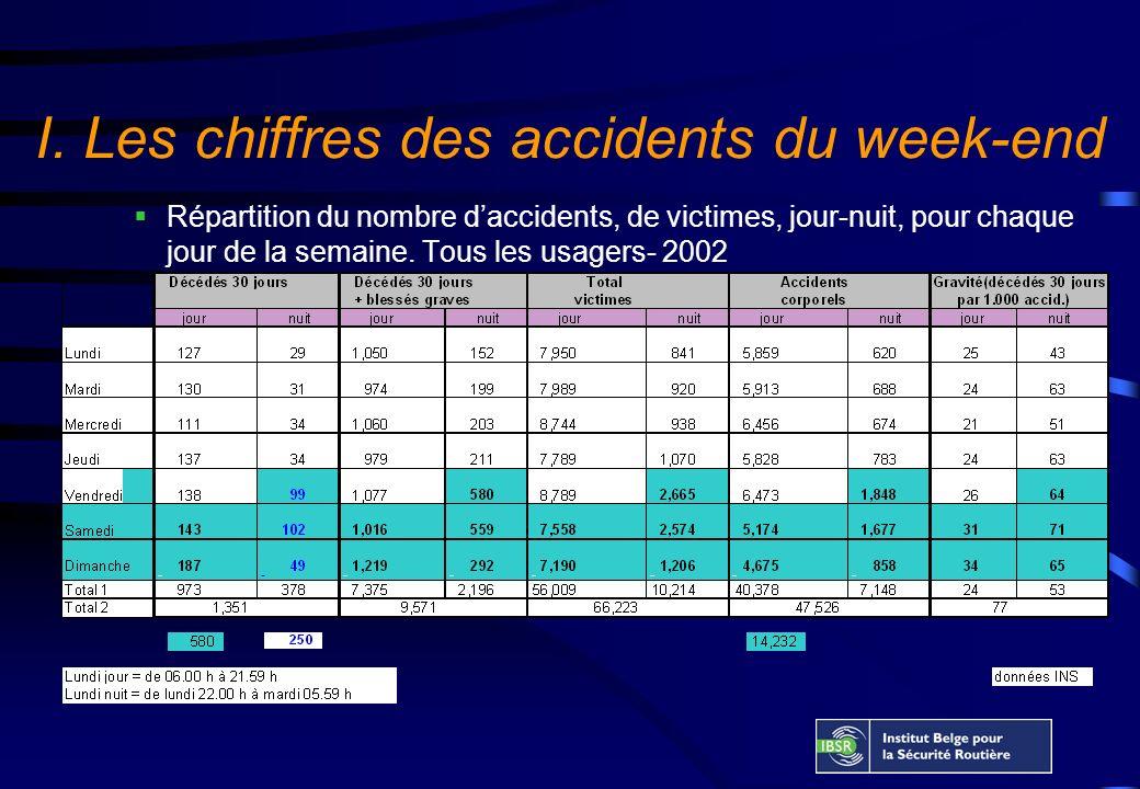 I. Les chiffres des accidents du week-end Répartition du nombre daccidents, de victimes, jour-nuit, pour chaque jour de la semaine. Tous les usagers-