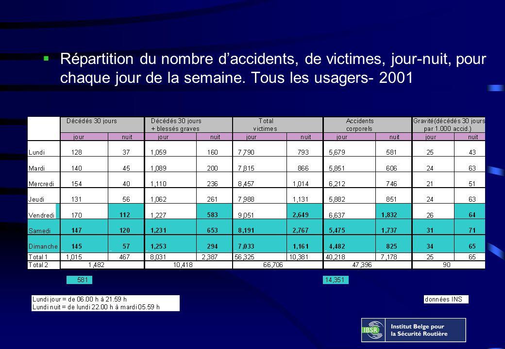 Répartition du nombre daccidents, de victimes, jour-nuit, pour chaque jour de la semaine.