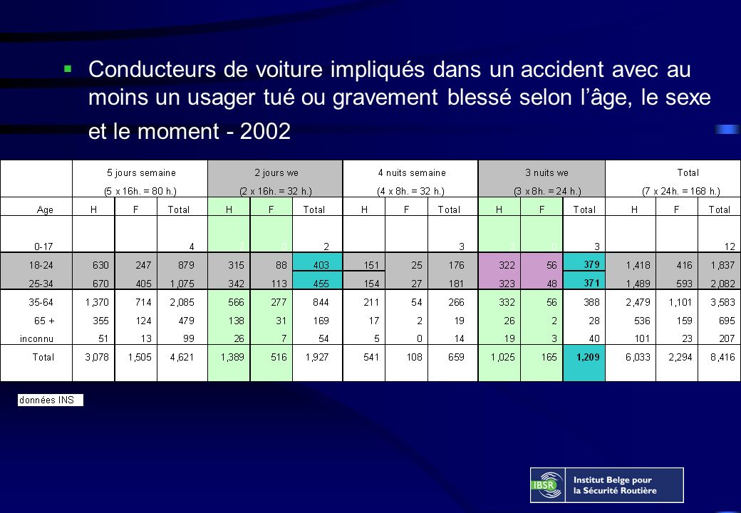Conducteurs de voiture impliqués dans un accident avec au moins un usager tué ou gravement blessé selon lâge, le sexe et le moment - 2002