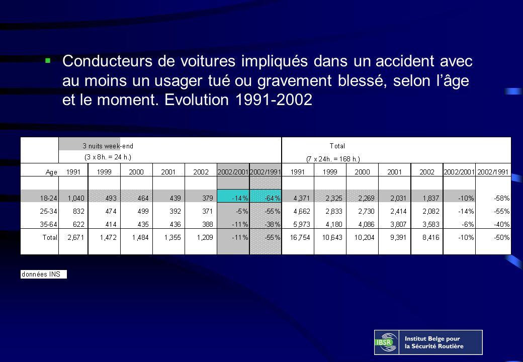 Conducteurs de voitures impliqués dans un accident avec au moins un usager tué ou gravement blessé, selon lâge et le moment.
