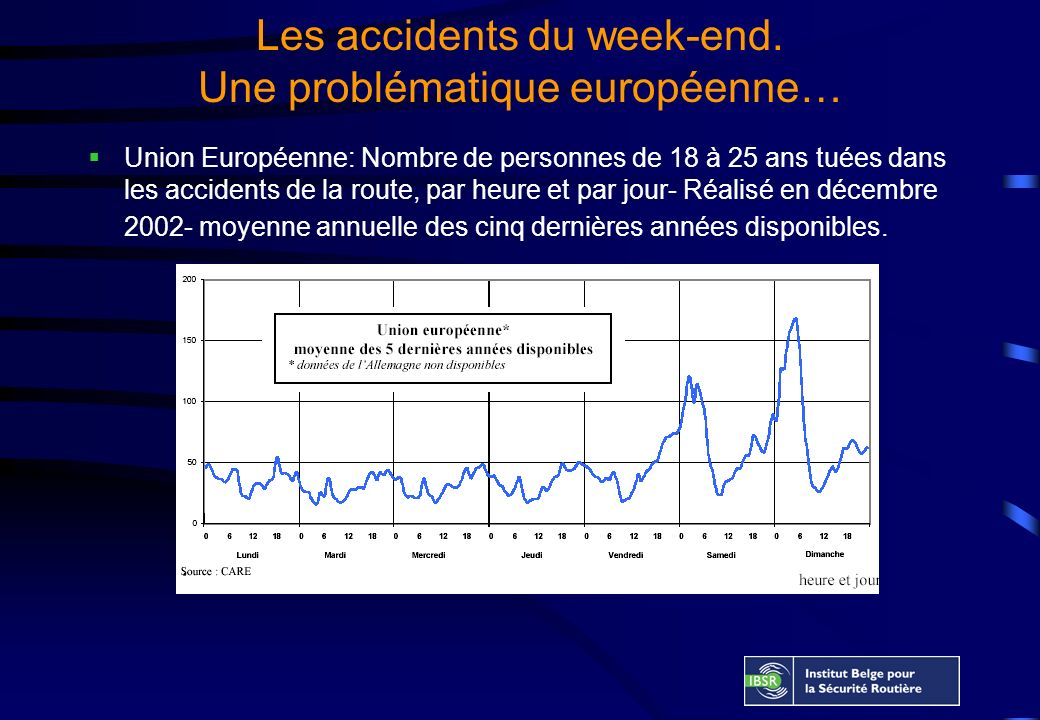 Les accidents du week-end. Une problématique européenne… Union Européenne: Nombre de personnes de 18 à 25 ans tuées dans les accidents de la route, pa