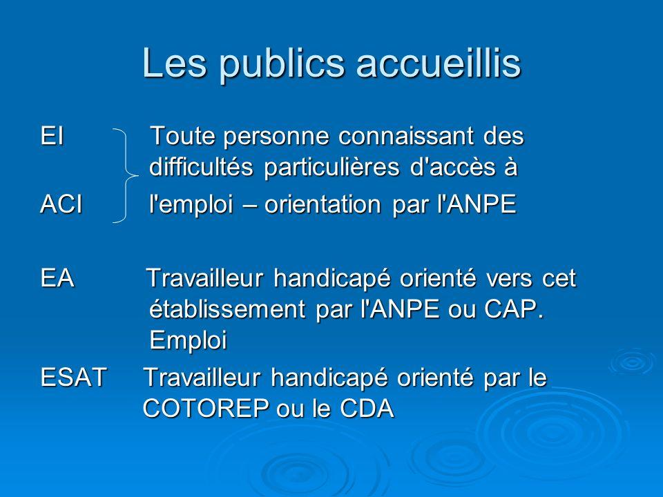 Les publics accueillis EI Toute personne connaissant des difficultés particulières d accès à ACI l emploi – orientation par l ANPE EA Travailleur handicapé orienté vers cet établissement par l ANPE ou CAP.