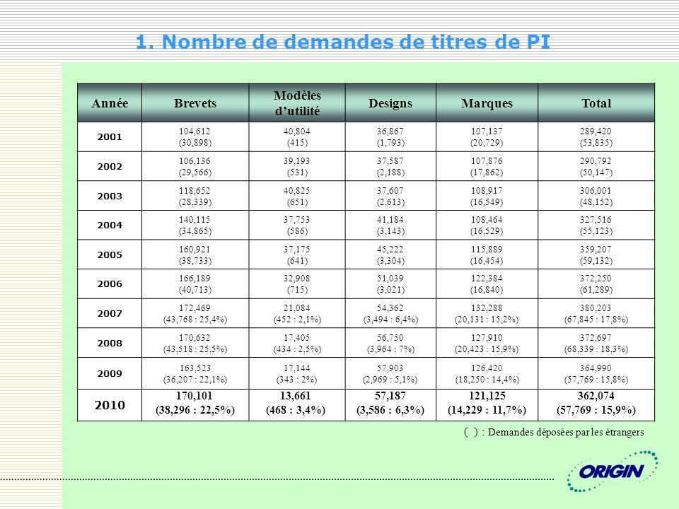 1. Nombre de demandes de titres de PI AnnéeBrevets Modèles dutilité DesignsMarquesTotal 2001 104,612 (30,898) 40,804 (415) 36,867 (1,793) 107,137 (20,