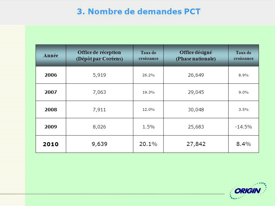3. Nombre de demandes PCT Année Office de réception (Dépôt par Coréens) Taux de croissance Office désigné (Phase nationale) Taux de croissance 20065,9