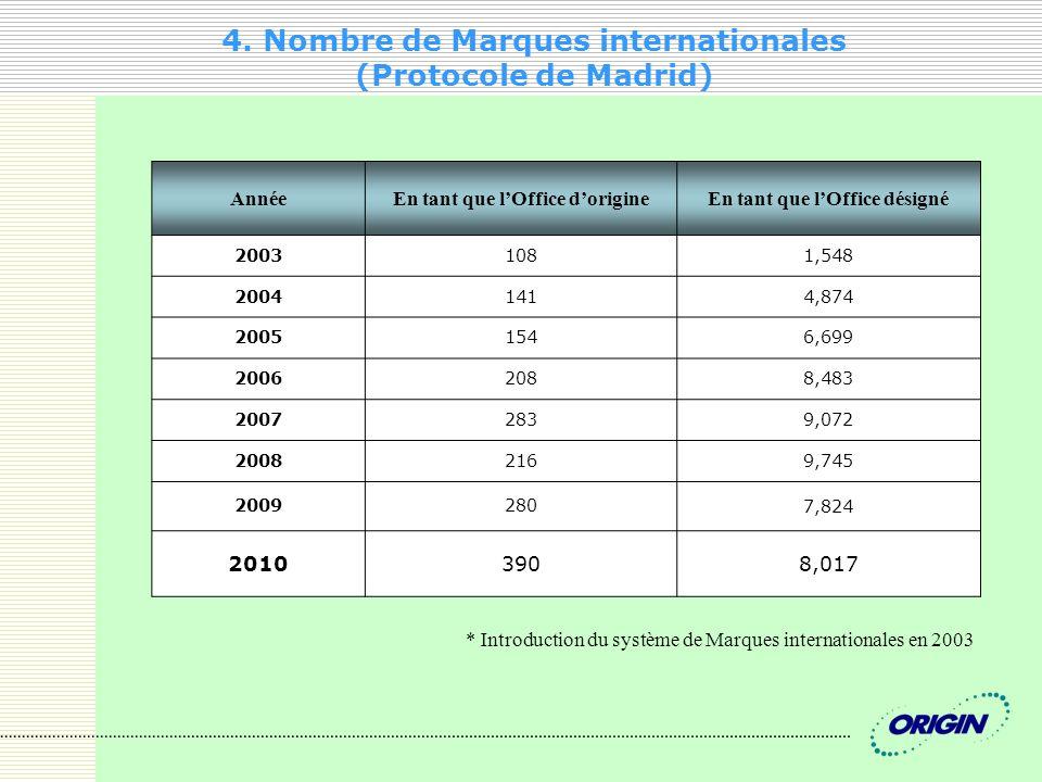 4. Nombre de Marques internationales (Protocole de Madrid) AnnéeEn tant que lOffice dorigineEn tant que lOffice désigné 20031081,548 20041414,874 2005