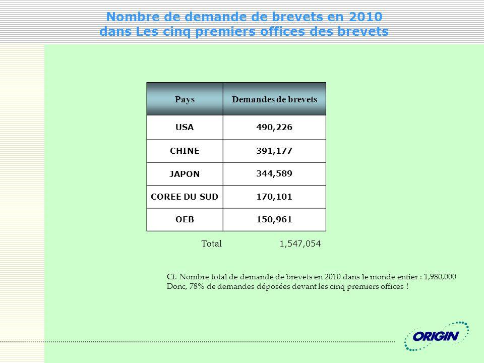 Nombre de demande de brevets en 2010 dans Les cinq premiers offices des brevets PaysDemandes de brevets USA 490,226 CHINE 391,177 JAPON 344,589 COREE DU SUD 170,101 OEB 150,961 Total 1,547,054 Cf.