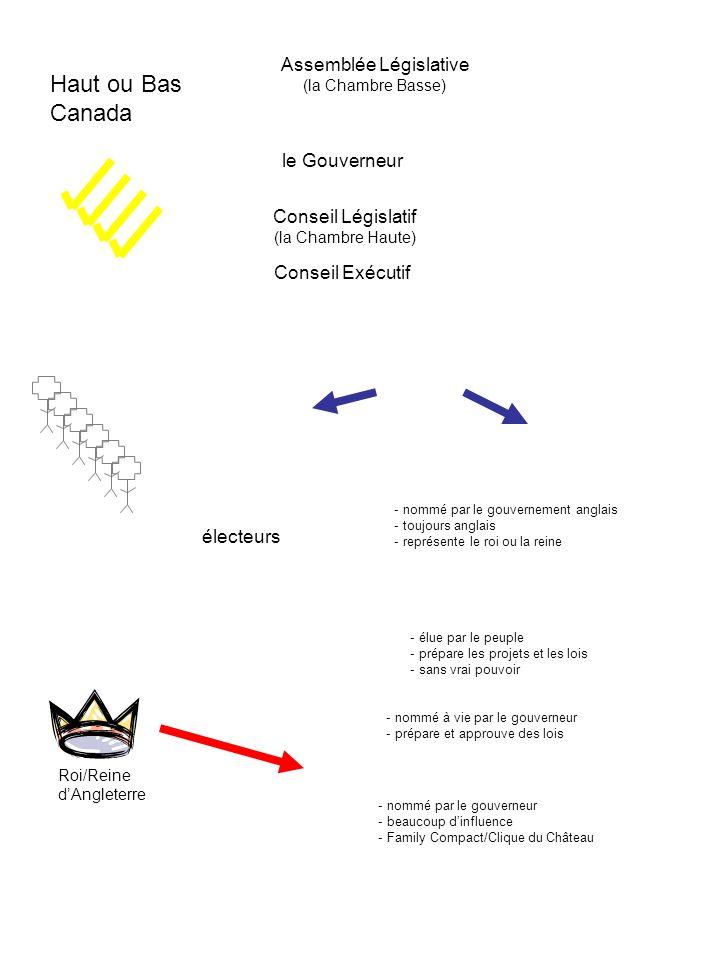 Haut ou Bas Canada Assemblée Législative (la Chambre Basse) Roi/Reine dAngleterre le Gouverneur Conseil Législatif (la Chambre Haute) Conseil Exécutif - nommé par le gouvernement anglais - toujours anglais - représente le roi ou la reine - élue par le peuple - prépare les projets et les lois - sans vrai pouvoir - nommé à vie par le gouverneur - prépare et approuve des lois - nommé par le gouverneur - beaucoup dinfluence - Family Compact/Clique du Château électeurs