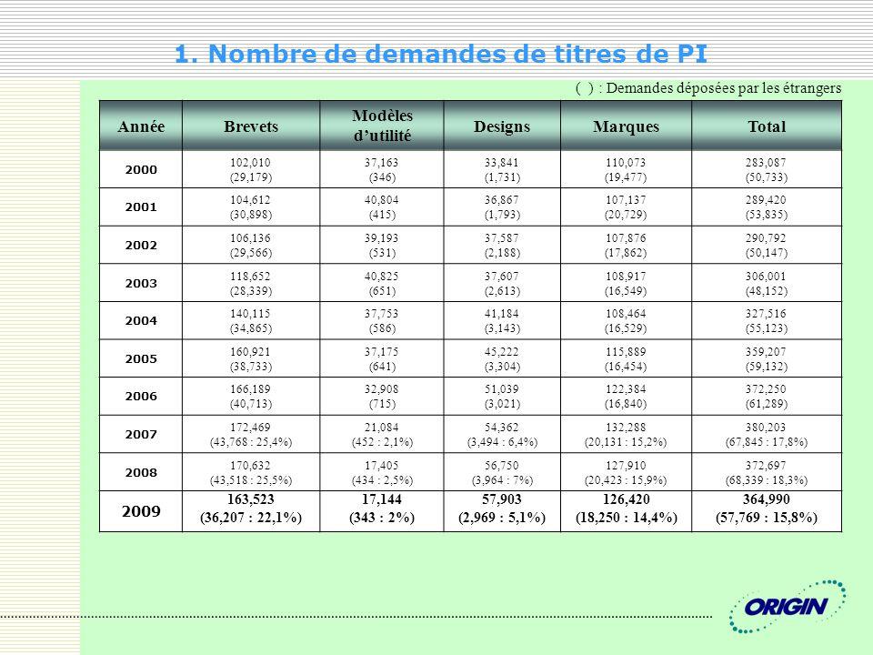 1. Nombre de demandes de titres de PI AnnéeBrevets Modèles dutilité DesignsMarquesTotal 2000 102,010 (29,179) 37,163 (346) 33,841 (1,731) 110,073 (19,