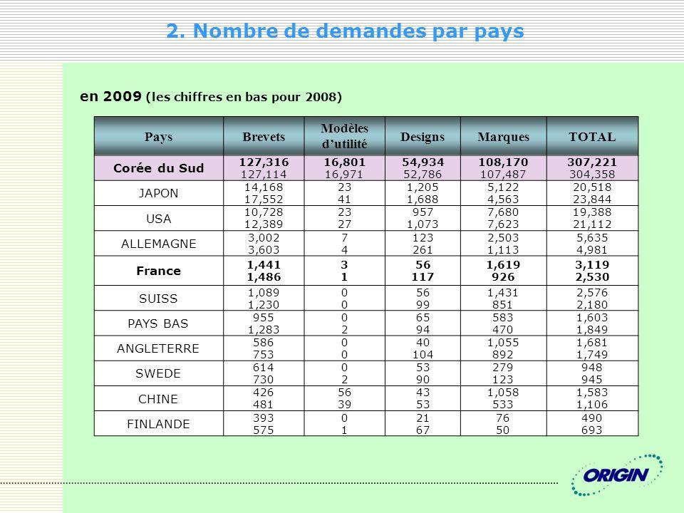 2. Nombre de demandes par pays en 2009 (les chiffres en bas pour 2008) PaysBrevets Modèles dutilité DesignsMarquesTOTAL Corée du Sud 127,316 127,114 1
