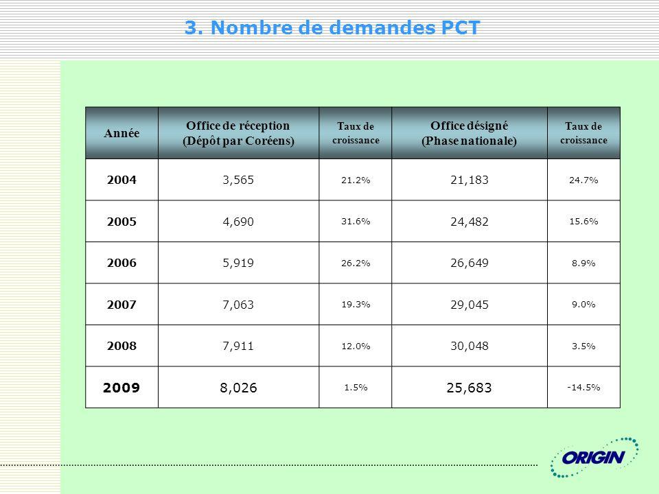 3. Nombre de demandes PCT Année Office de réception (Dépôt par Coréens) Taux de croissance Office désigné (Phase nationale) Taux de croissance 20043,5