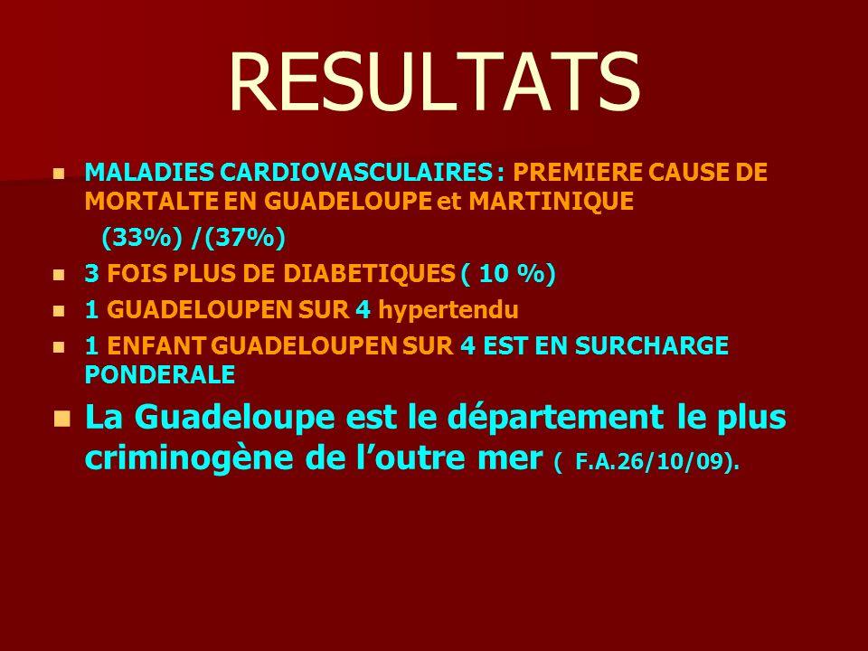 RESULTATS MALADIES CARDIOVASCULAIRES : PREMIERE CAUSE DE MORTALTE EN GUADELOUPE et MARTINIQUE (33%) /(37%) 3 FOIS PLUS DE DIABETIQUES ( 10 %) 1 GUADELOUPEN SUR 4 hypertendu 1 ENFANT GUADELOUPEN SUR 4 EST EN SURCHARGE PONDERALE La Guadeloupe est le département le plus criminogène de loutre mer ( F.A.26/10/09).