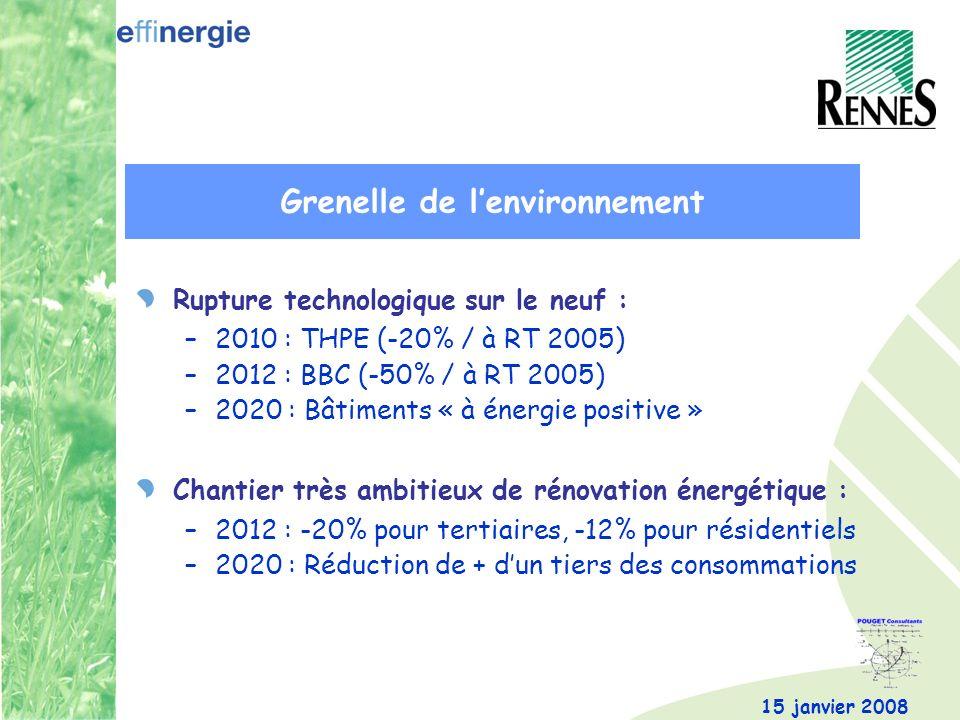 15 janvier 2008 Rupture technologique sur le neuf : –2010 : THPE (-20% / à RT 2005) –2012 : BBC (-50% / à RT 2005) –2020 : Bâtiments « à énergie positive » Chantier très ambitieux de rénovation énergétique : –2012 : -20% pour tertiaires, -12% pour résidentiels –2020 : Réduction de + dun tiers des consommations Grenelle de lenvironnement