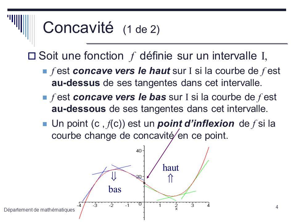 5 Département de mathématiques Concavité (2 de 2) Concavité et signe de la dérivée seconde Concavité f (x) > 0 sur ]a,b[ f(x) concave vers le haut sur [a,b] f (x) < 0 sur ]a,b[ f(x) concave vers le bas sur [a,b] m=0 m>0 f(x) est croissante, doù sa dérivée f > 0 m>0 m=0 m<0 f(x) est décroissante, doù sa dérivée f < 0