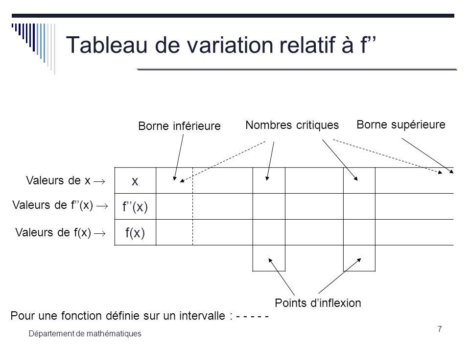 8 Département de mathématiques Exemple 1 Déterminer les intervalles de concavité vers le haut, de concavité vers le bas et les points dinflexion de la fonction f(x) = x 4 – 10x 3 + 36x – 12.