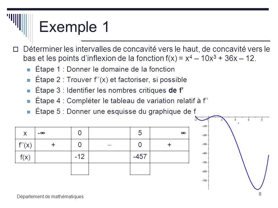 9 Département de mathématiques Exercice 1 Déterminer les intervalles de concavité vers le haut, de concavité vers le bas et les points dinflexion de la fonction f(x) = x 4 - 24x 2 + 14x + 40 définie sur [-5,2 ; 4,6].