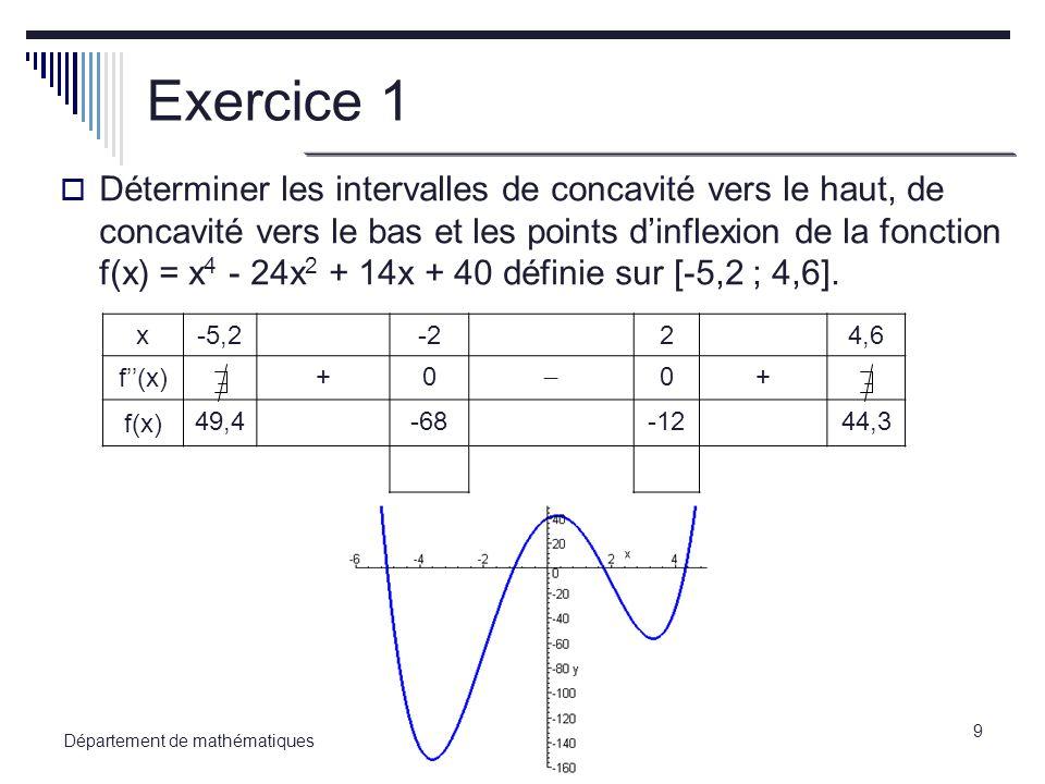 10 Département de mathématiques Exemple 2 Déterminer les intervalles de concavité vers le haut, de concavité vers le bas et les points dinflexion de la fonction f(x) = x -202 f(x) +0 f(x) 0 0 0 inf