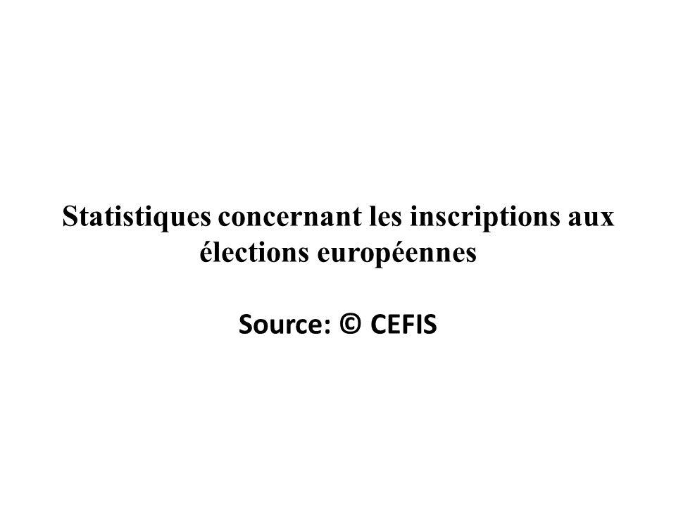 Statistiques concernant les inscriptions aux élections européennes Source: © CEFIS