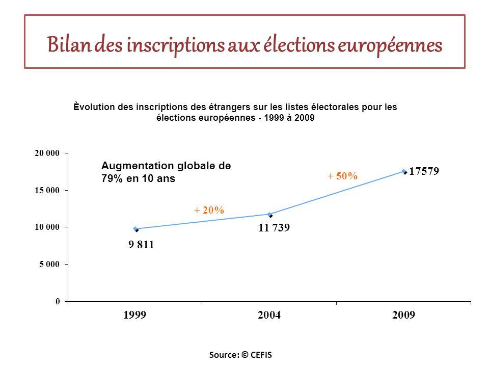 Bilan des inscriptions aux élections européennes Source: © CEFIS