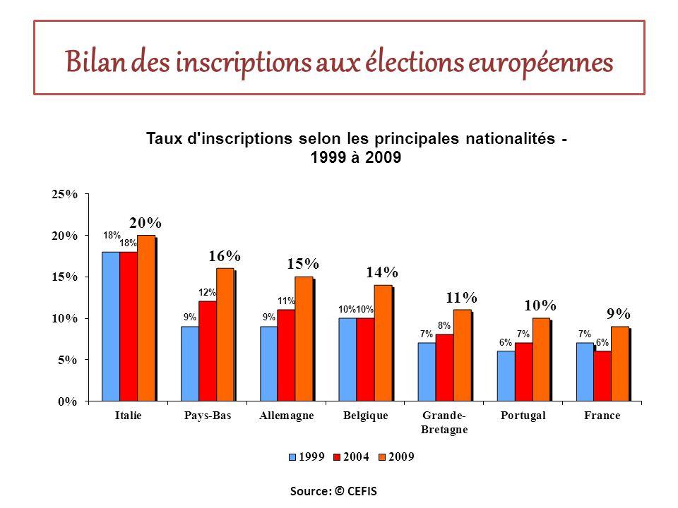 Source: © CEFIS Bilan des inscriptions aux élections européennes