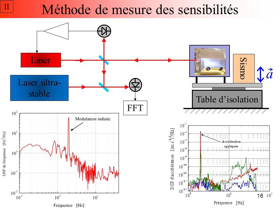Sensibilité verticale Sensibilité au positionnement très faible ~2x10 -12 /(m.s -2 ) par mm II 17 Simulations