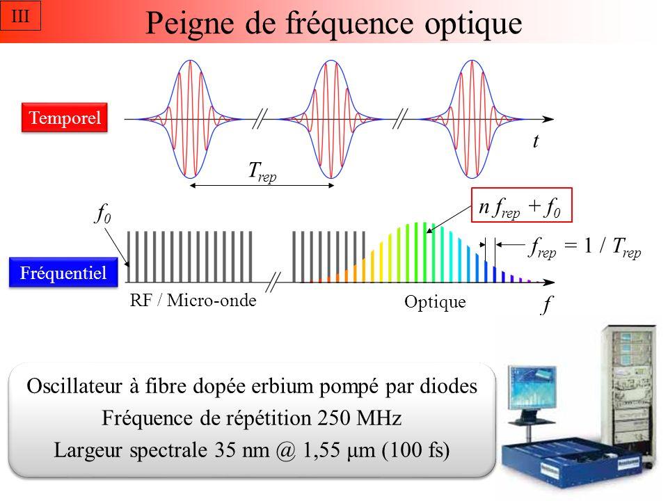 Stabilisation du peigne optique Fréquence doffset du peigne f 0 est libre mais soustraite de f b Peigne de frequence x2 ÷64 Synthétiseur Filtre de boucle Puissance diodes de pompe Laser ultra-stable PDH Laser III m × f rep Filtre passe bande 29 f - 2f