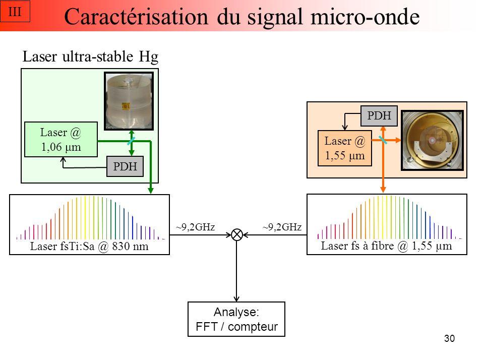 -90 dB rad 2 /Hz @ 1Hz Bruit de phase Caractérisation du signal micro-onde 3,6x10 -15 @ 1s Stabilité mesurée III 31