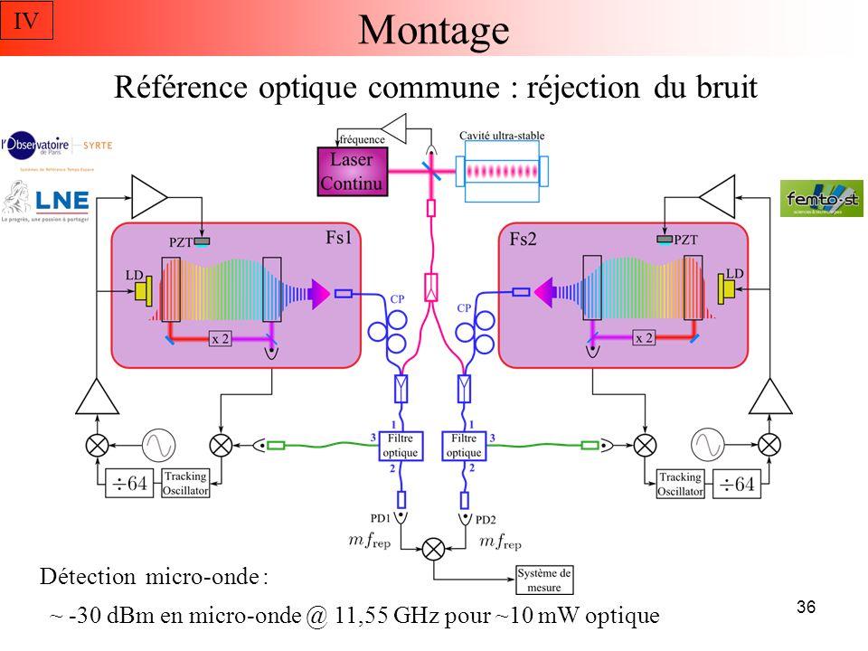 Résultats : bruit de phase -108 dB rad 2 /Hz @ 1Hz Battement micro-onde Référence optique Détection : photodiode Amplificateur -10 dB sur tout le spectre IV 37