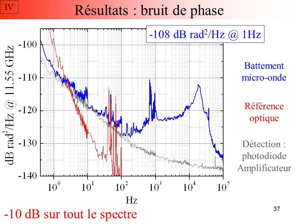 Résultats : Stabilité ~2x10 -16 @ 1-10s Par laser : 2x10 -19 @ 20 h Valeur moyenne : 2×10 -20 Conversion optique micro- onde sans biais IV 38