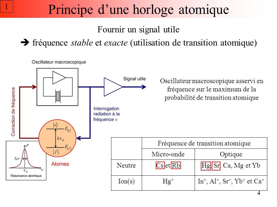 T c ~ 1 s Exemples dhorloges atomiques I Fontaine (micro-onde) Réseau optique (optique) TcTc Fonctionnement séquentiel 0 5 Temps morts Contribution du bruit de loscillateur sur la stabilité de lhorloge