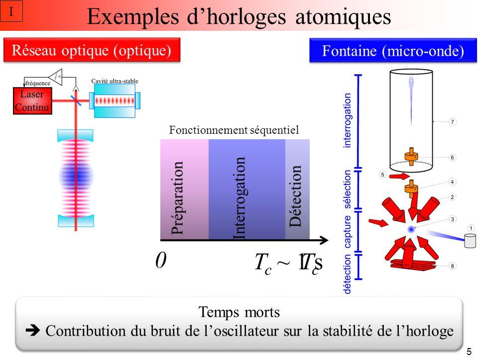 Effet Dick Repliement de spectre dû à léchantillonnage du bruit de fréquence de loscillateur dinterrogation par lhorloge Contribution : g m coefficients de Fourier de g(t) f c = 1/T c Contribution majoritaire est à très basse fréquence I 6 Réduire le bruit de loscillateur à basses fréquences ( f < ~20 Hz)